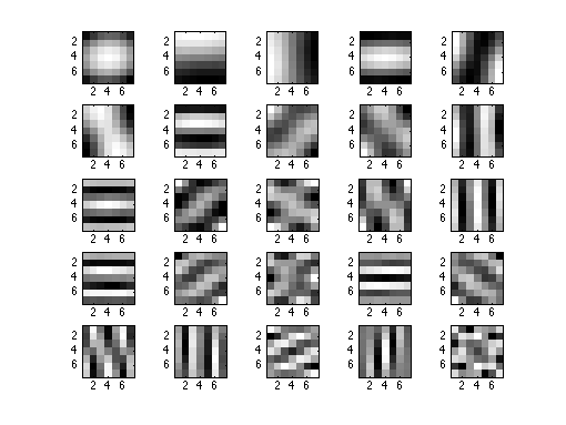Non local approaches for image denoising